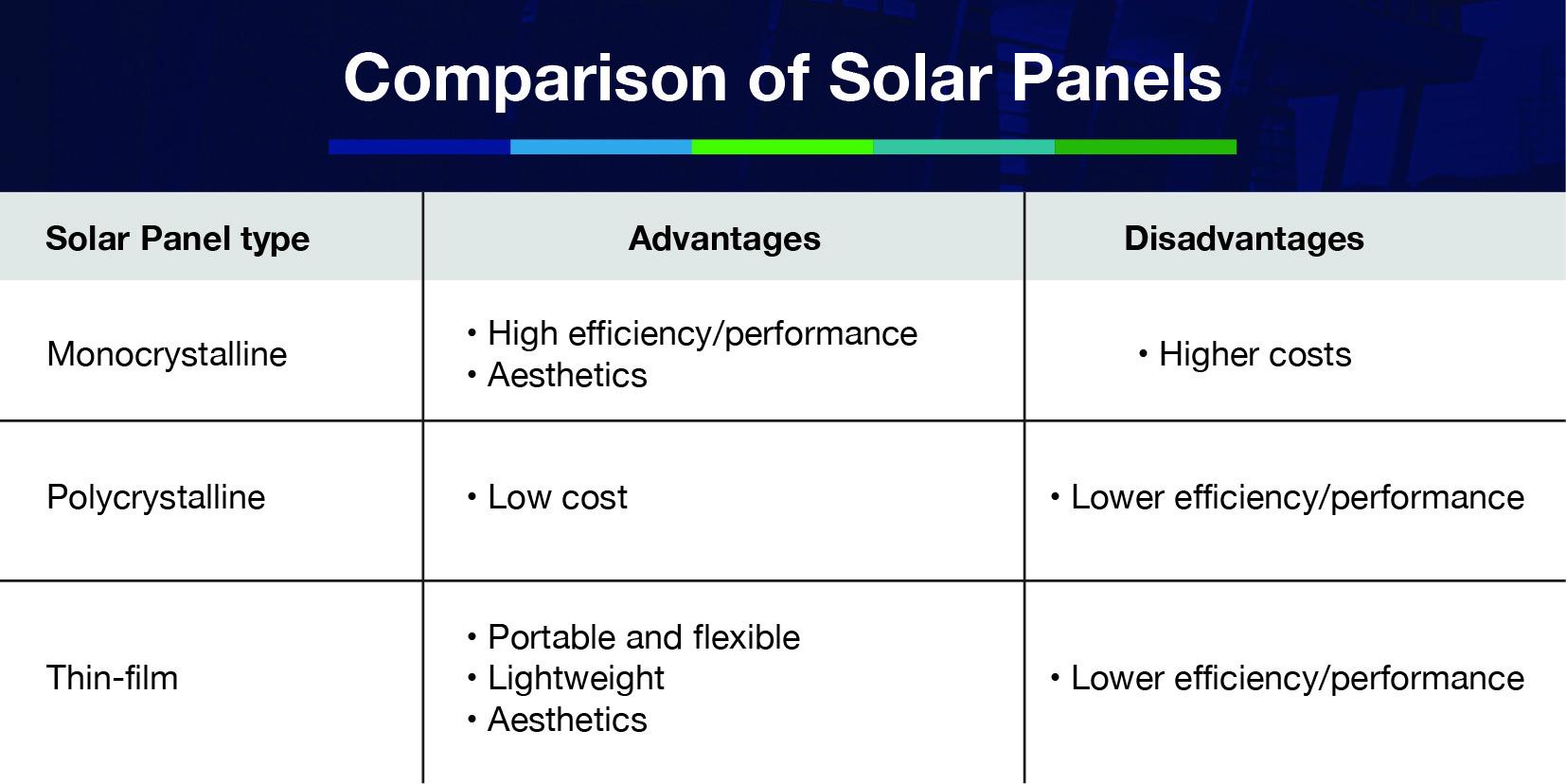 Comparison of panels