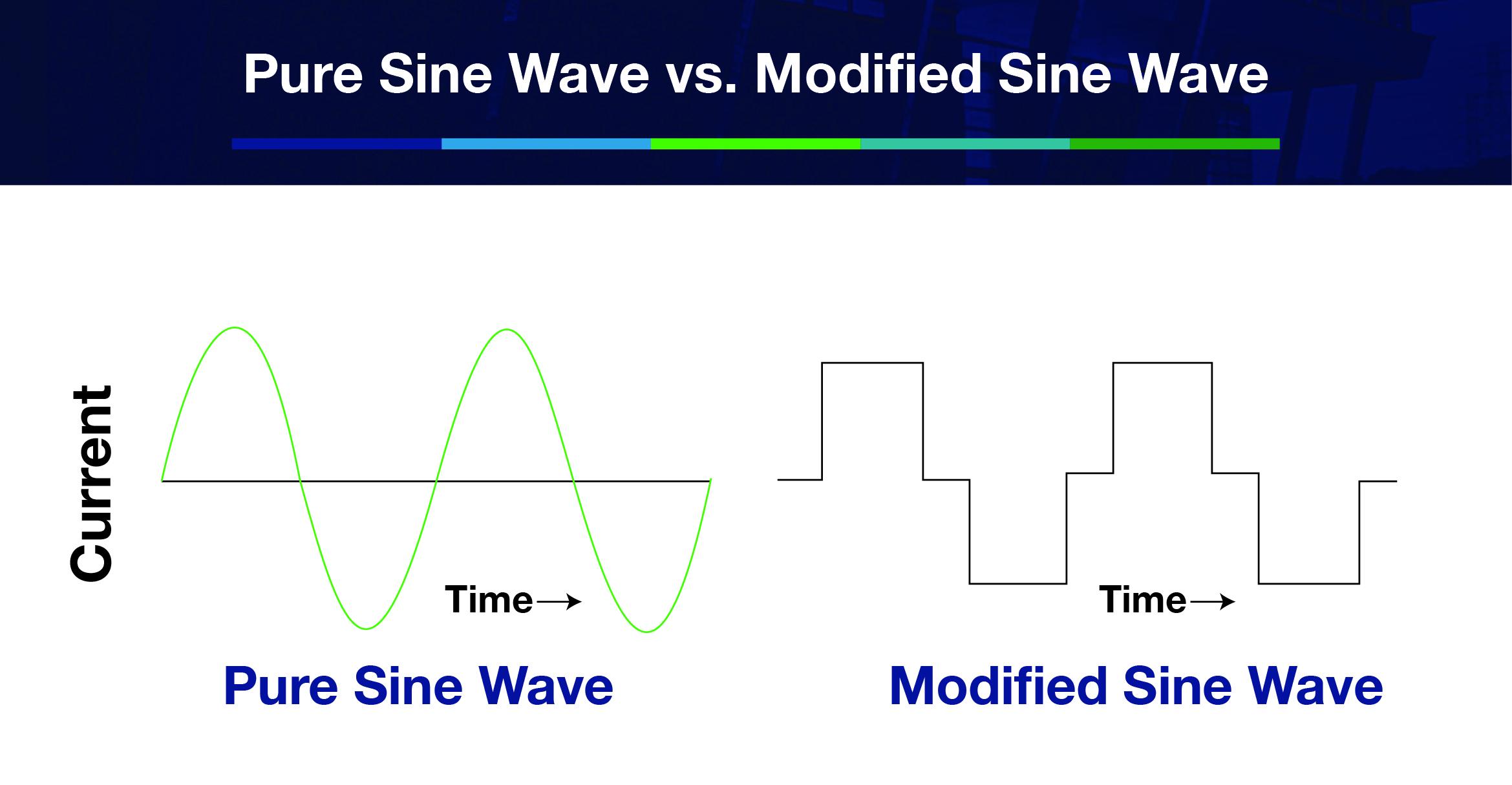 Pure vs modified sine wave