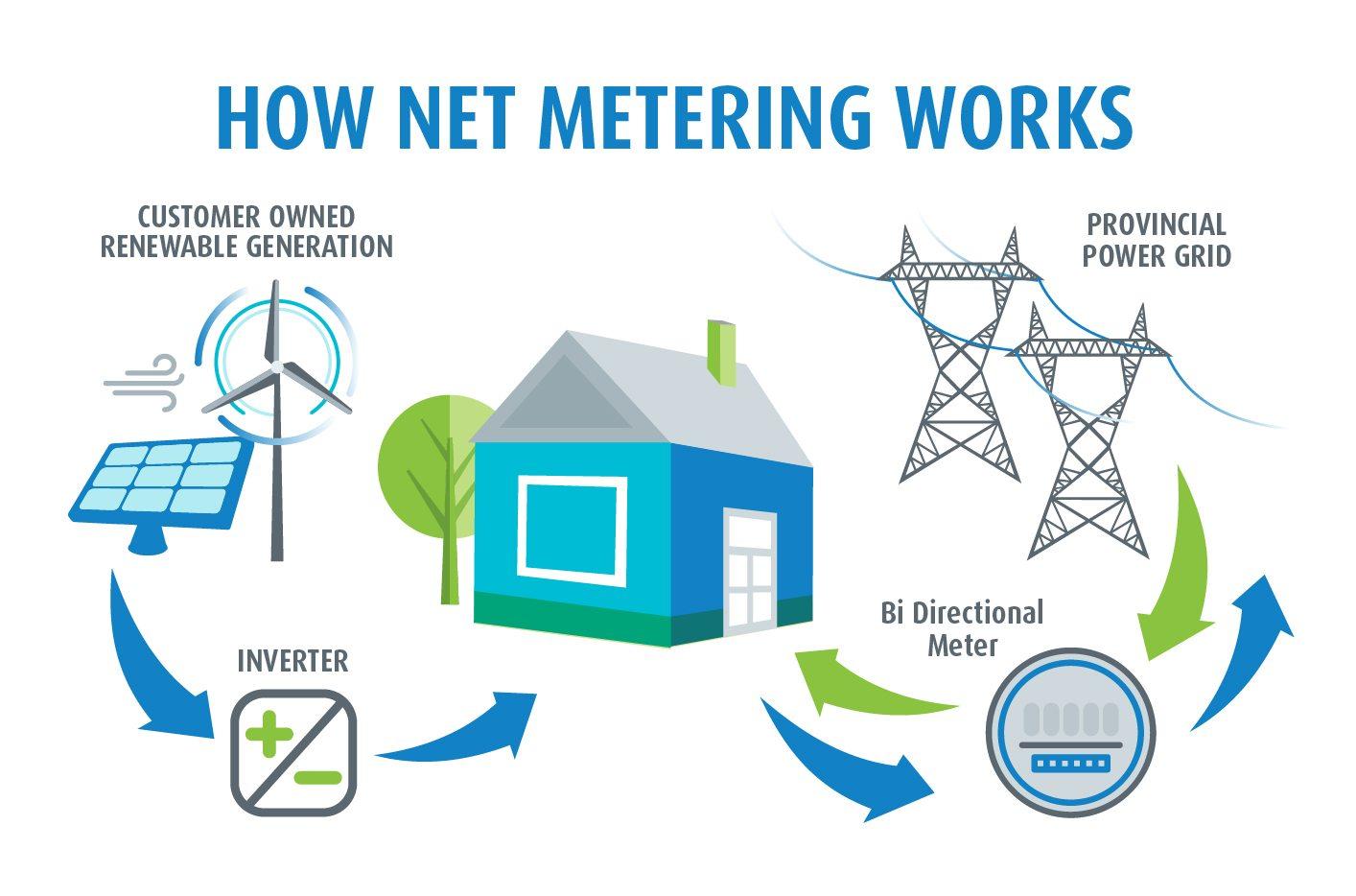 How net metering works