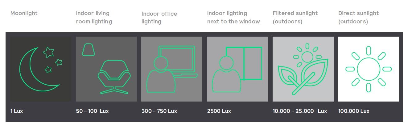 Range of lighting levels